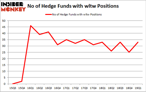 No of Hedge Funds with WLTW Positions