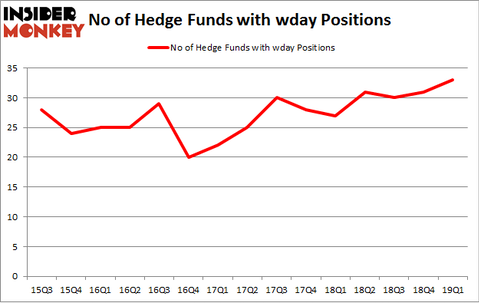 No of Hedge Funds with WDAY Positions