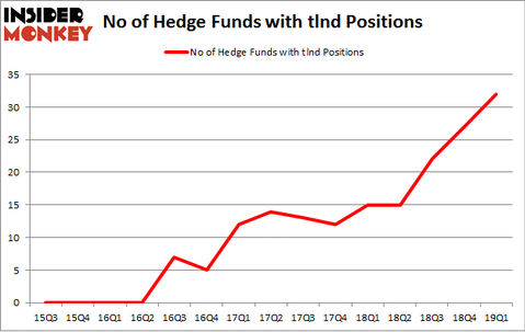 No of Hedge Funds with TLND Positions