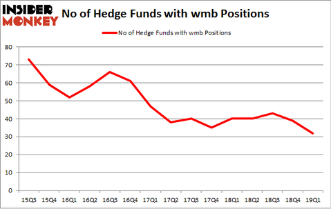 No of Hedge Funds with WMB Positions