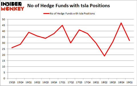No of Hedge Funds with TSLA Positions