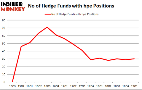 No of Hedge Funds with HPE Positions
