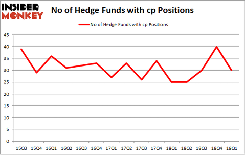 No of Hedge Funds with CP Positions