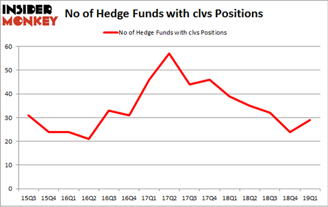 No of Hedge Funds with CLVS Positions