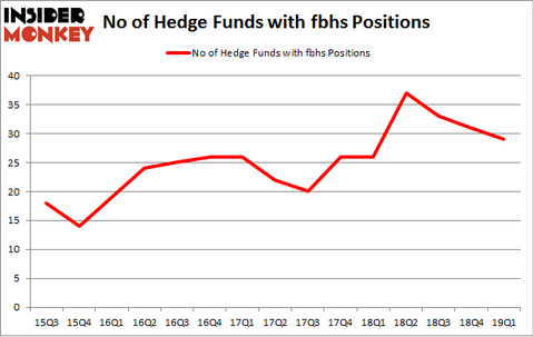 No of Hedge Funds with FBHS Positions
