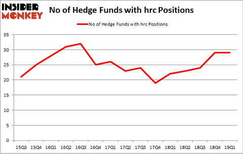 No of Hedge Funds with HRC Positions