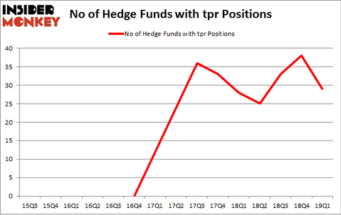 No of Hedge Funds with TPR Positions