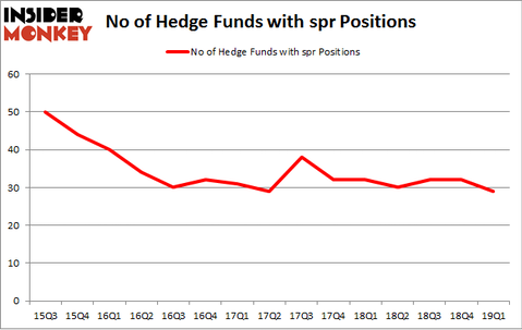 No of Hedge Funds with SPR Positions