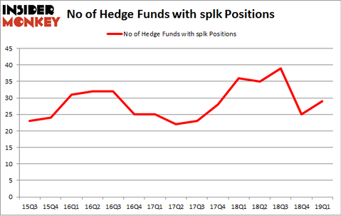 No of Hedge Funds with SPLK Positions
