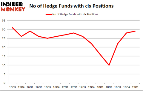 No of Hedge Funds with CLX Positions