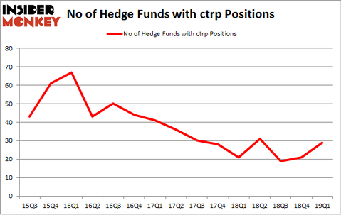 No of Hedge Funds with CTRP Positions