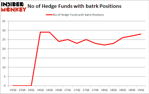 No of Hedge Funds with BATRK Positions