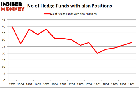 No of Hedge Funds with ALSN Positions