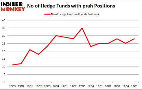 No of Hedge Funds with PRAH Positions