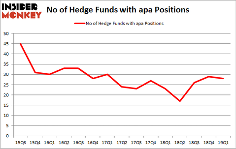 No of Hedge Funds with APA Positions