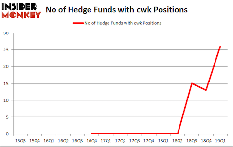 No of Hedge Funds with CWK Positions