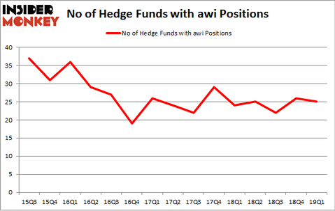 No of Hedge Funds with AWI Positions