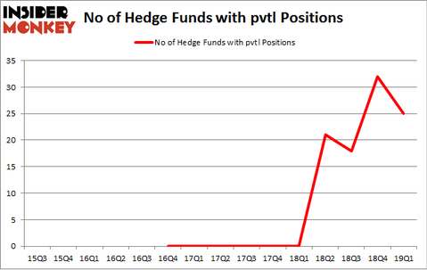 No of Hedge Funds with PVTL Positions