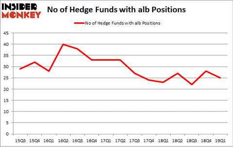 No of Hedge Funds with ALB Positions