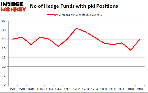 No of Hedge Funds with PKI Positions
