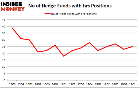 No of Hedge Funds with HRS Positions
