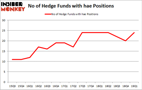No of Hedge Funds with HAE Positions