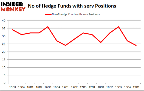 No of Hedge Funds with SERV Positions