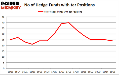 No of Hedge Funds with TER Positions