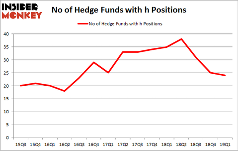 No of Hedge Funds with H Positions