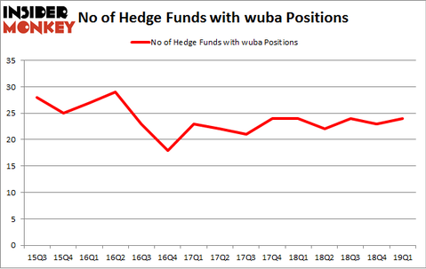 No of Hedge Funds with WUBA Positions