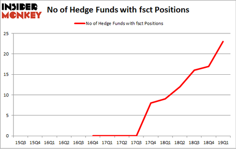 No of Hedge Funds with FSCT Positions