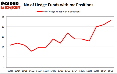 No of Hedge Funds with MC Positions