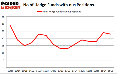 No of Hedge Funds with NUS Positions