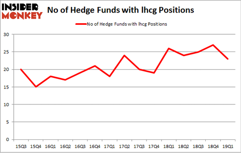 No of Hedge Funds with LHCG Positions