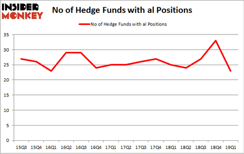 No of Hedge Funds with AL Positions