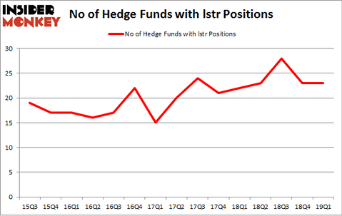 No of Hedge Funds with LSTR Positions