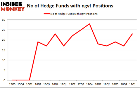 No of Hedge Funds with NGVT Positions