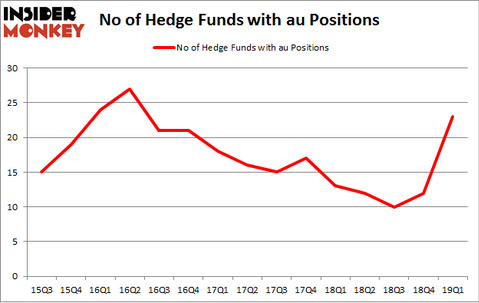 No of Hedge Funds with AU Positions