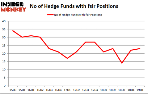 No of Hedge Funds with FSLR Positions