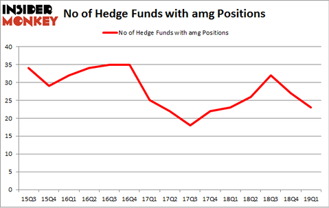 No of Hedge Funds with AMG Positions