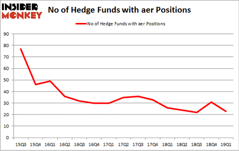 No of Hedge Funds with AER Positions