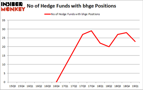 No of Hedge Funds with BHGE Positions