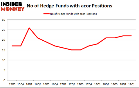 No of Hedge Funds with ACOR Positions
