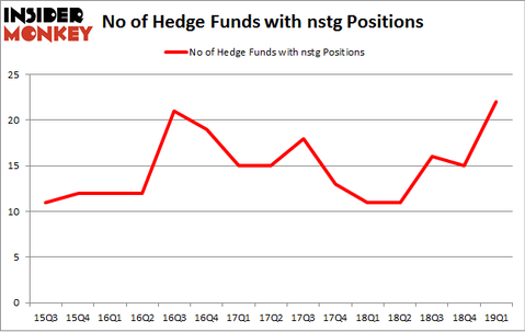 No of Hedge Funds with NSTG Positions