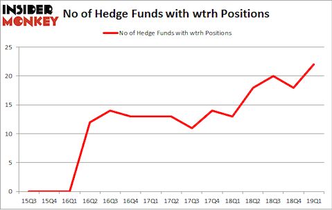 No of Hedge Funds with WTRH Positions