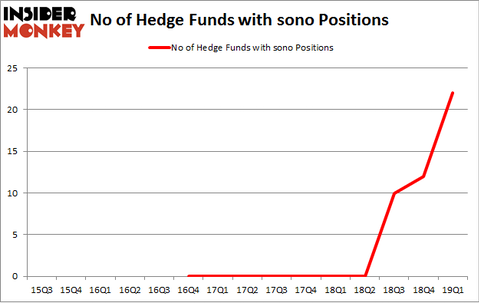 No of Hedge Funds with SONO Positions