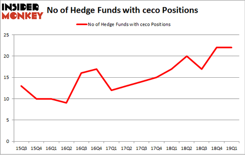 No of Hedge Funds with CECO Positions