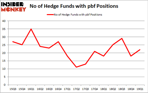 No of Hedge Funds with PBF Positions