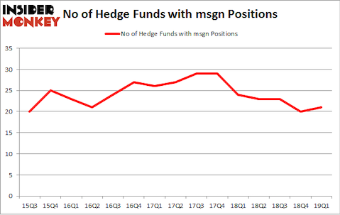 No of Hedge Funds with MSGN Positions