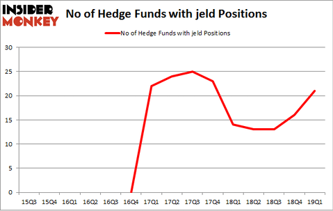 No of Hedge Funds with JELD Positions